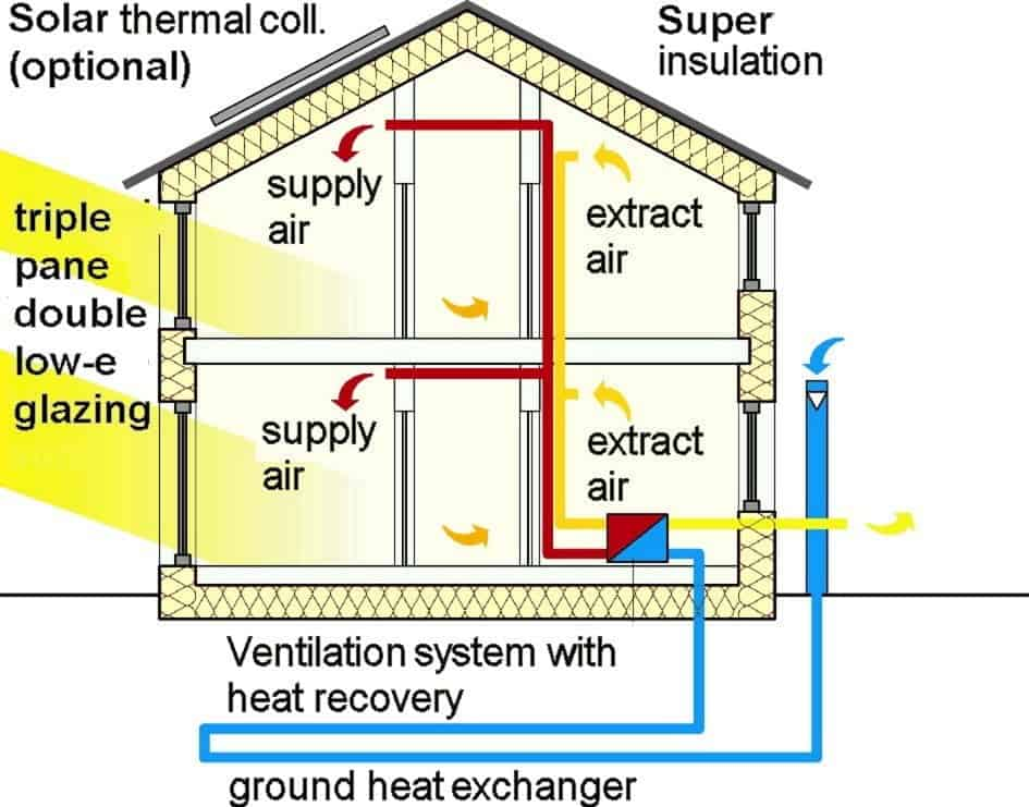 how attic insulation works to intact the heat inside and save energy